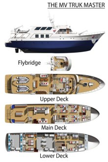 Truk Master Deck Layout